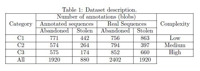 Annotated Dataset